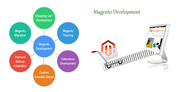 Hire Magento Developers India