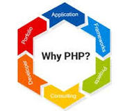 Professional PHP Web Development and Web Design Company in Brisbane