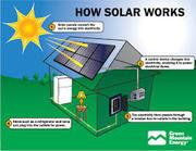 Solar Systems Brisbane